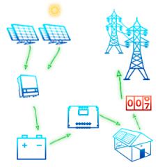 СЭС-гибридная-на-10-кВт-3хфазная