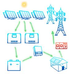 СЭС-гибридная-на-10-кВт